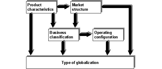 which of the following is not a characteristic of globalization