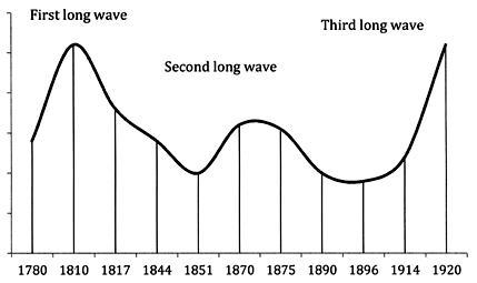 Regular Economic Cycles: Money, Inflation, Regulation and Depressions