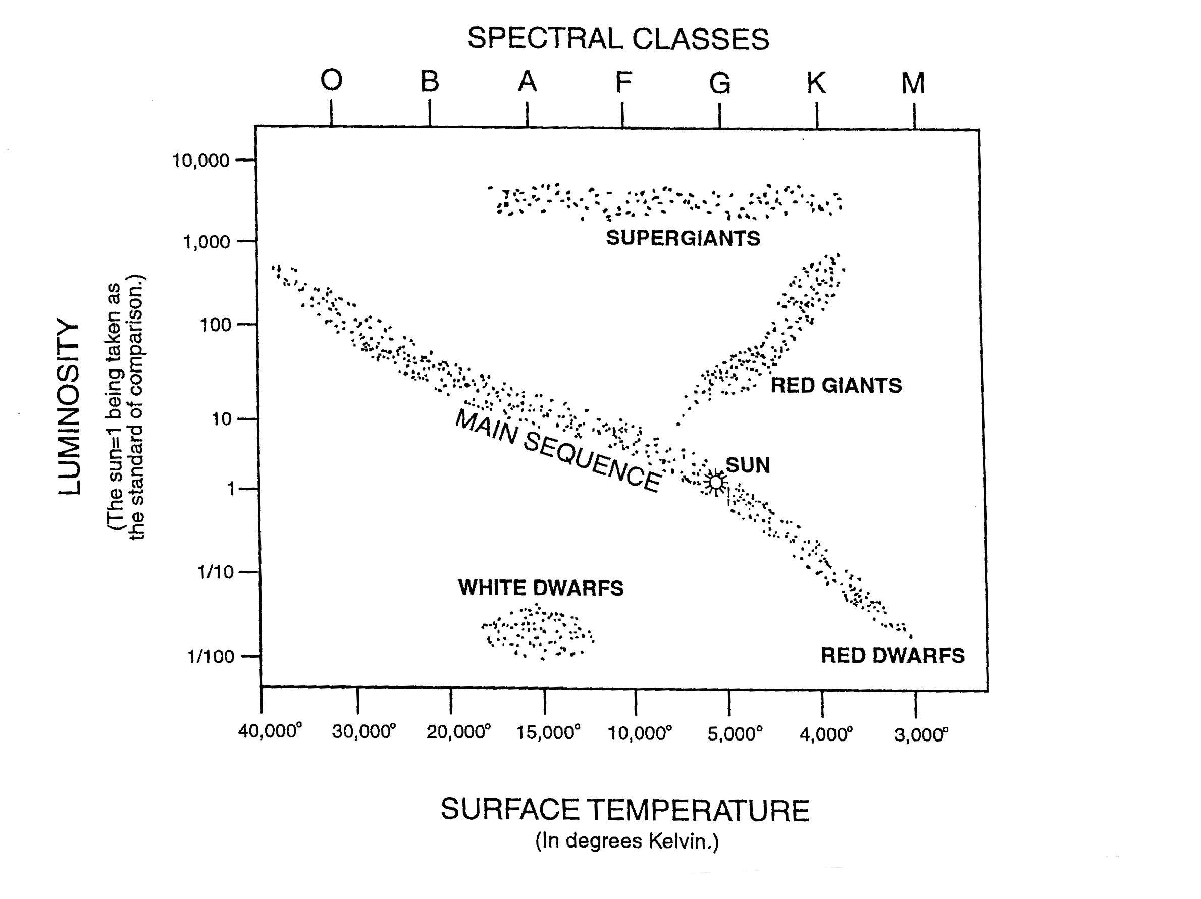 Printable hr diagram free car wiring diagrams articles from journals rh sociostudies org printable image of hertzsprung russell diagram printable image of ccuart Gallery